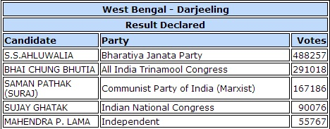 Darjeeling election results