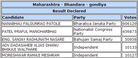 Praful patel election result