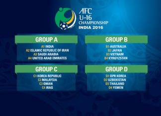 AFC U16 Qualifiers 2016 Draw